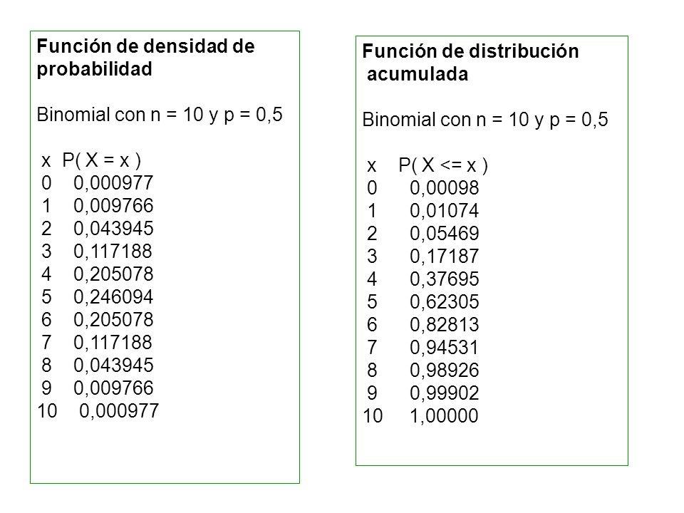 Función de densidad de probabilidad Binomial con n = 10 y p = 0,5 x P( X = x ) 0 0,000977 1 0,009766 2 0,043945 3 0,117188 4 0,205078 5 0,246094 6 0,2