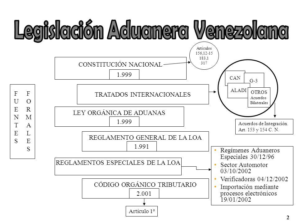 TRATADOS INTERNACIONALES CAN G-3 ALADI OTROS Acuerdos Bilaterales CONSTITUCIÓN NACIONAL 1.999 REGLAMENTO GENERAL DE LA LOA 1.991 LEY ORGÁNICA DE ADUAN