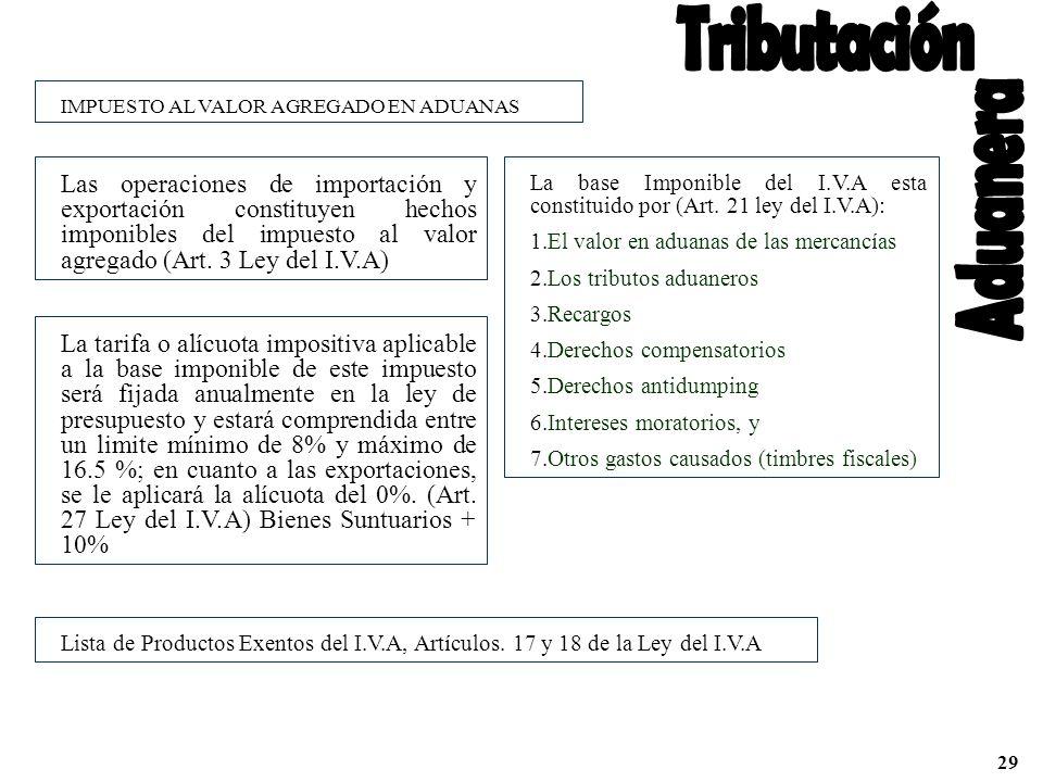 IMPUESTO AL VALOR AGREGADO EN ADUANAS Las operaciones de importación y exportación constituyen hechos imponibles del impuesto al valor agregado (Art.