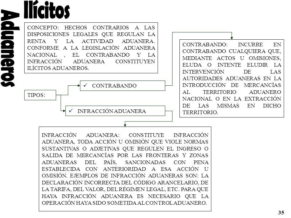 CONCEPTO: HECHOS CONTRARIOS A LAS DISPOSICIONES LEGALES QUE REGULAN LA RENTA Y LA ACTIVIDAD ADUANERA. CONFORME A LA LEGISLACIÓN ADUANERA NACIONAL, EL