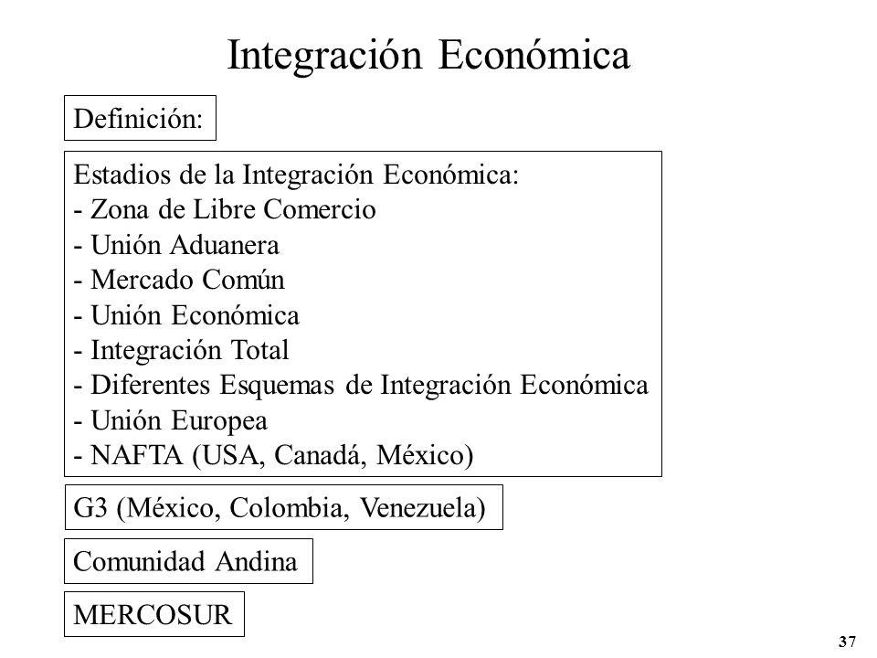 Integración Económica Definición: Estadios de la Integración Económica: - Zona de Libre Comercio - Unión Aduanera - Mercado Común - Unión Económica -