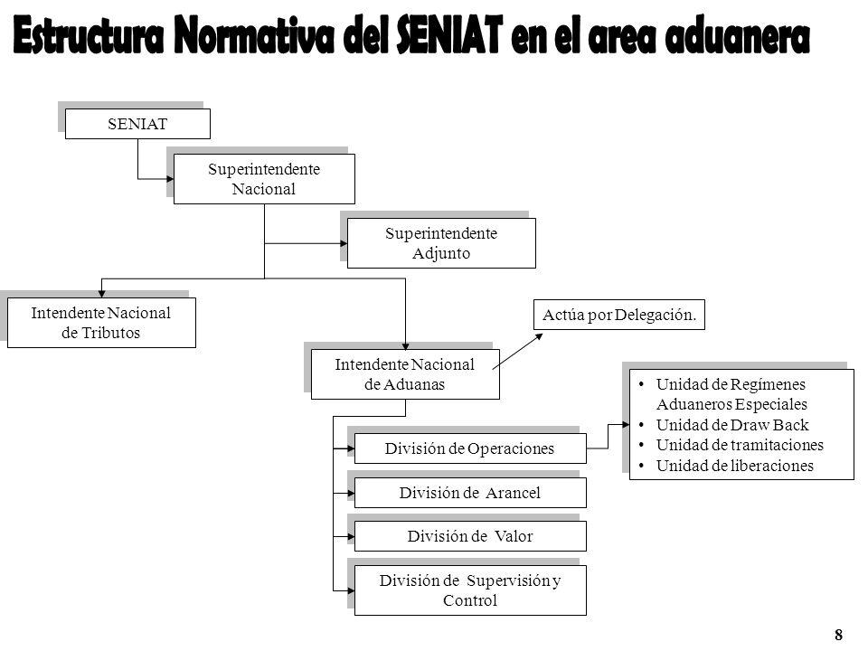 SENIAT Superintendente Nacional Superintendente Nacional Superintendente Adjunto Superintendente Adjunto Intendente Nacional de Tributos Intendente Na