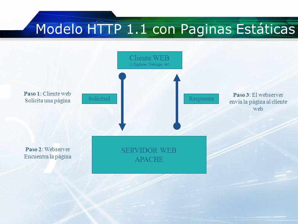 Modelo HTTP 1.1 con Paginas Estáticas SERVIDOR WEB APACHE Paso 1: Cliente web Solicita una página Paso 2: Webserver Encuentra la página RespuestaSolic