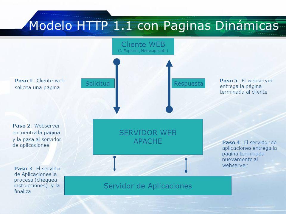 Modelo HTTP 1.1 con Paginas Dinámicas SERVIDOR WEB APACHE Paso 3: El servidor de Aplicaciones la procesa (chequea instrucciones) y la finaliza Servido