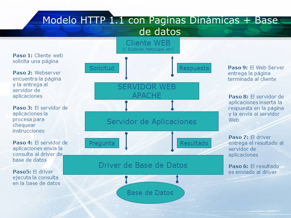 Modelo HTTP 1.1 con Paginas Dinámicas + Base de datos SERVIDOR WEB APACHE Paso 1: Cliente web solicita una página Paso 2: Webserver encuentra la págin