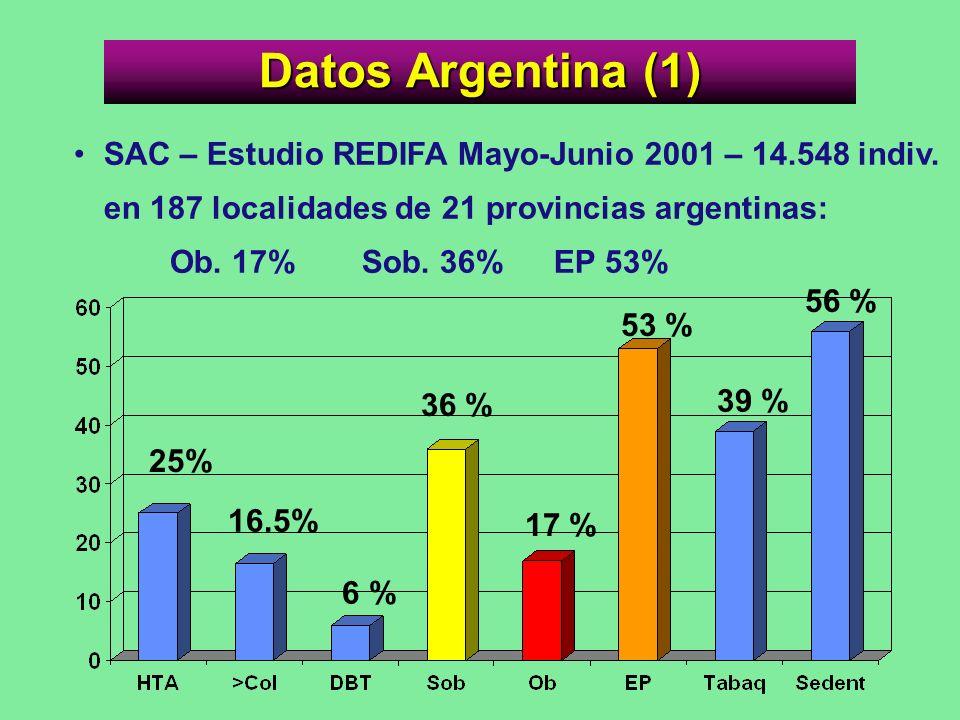 Datos Argentina (1) SAC – Estudio REDIFA Mayo-Junio 2001 – 14.548 indiv. en 187 localidades de 21 provincias argentinas: Ob. 17%Sob. 36%EP 53% 25% 16.