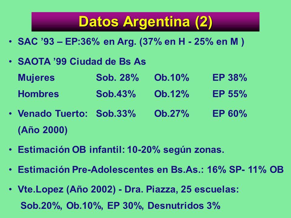 Datos Argentina (2) SAC 93 – EP:36% en Arg. (37% en H - 25% en M ) SAOTA 99 Ciudad de Bs As Mujeres Sob. 28% Ob.10% EP 38% HombresSob.43% Ob.12% EP 55