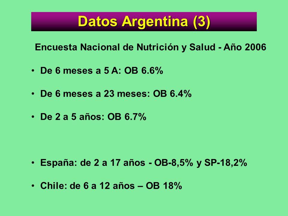 Datos Argentina (3) Encuesta Nacional de Nutrición y Salud - Año 2006 De 6 meses a 5 A: OB 6.6% De 6 meses a 23 meses: OB 6.4% De 2 a 5 años: OB 6.7%