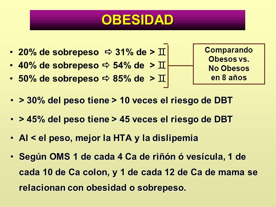 > 30% del peso tiene > 10 veces el riesgo de DBT> 30% del peso tiene > 10 veces el riesgo de DBT > 45% del peso tiene > 45 veces el riesgo de DBT> 45%