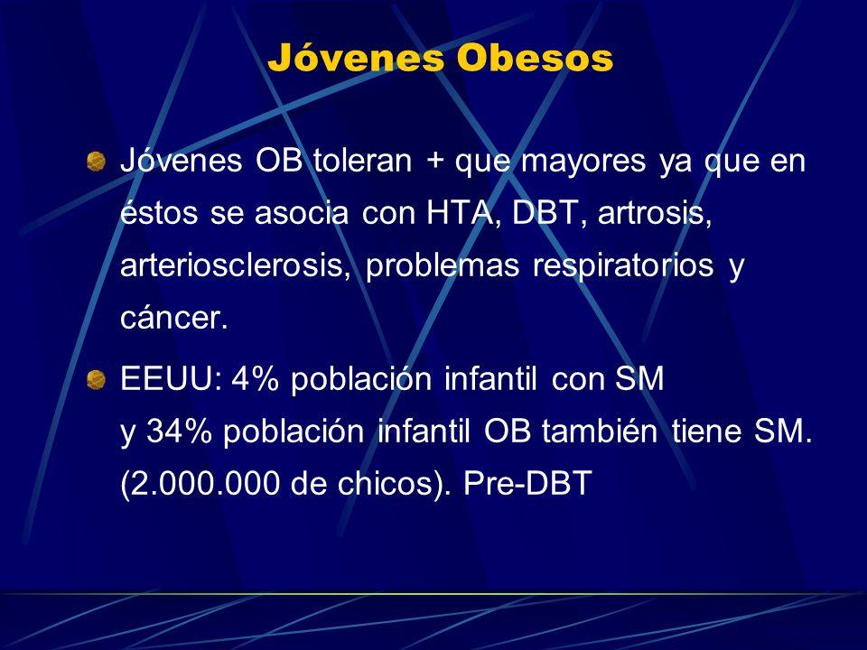 Jóvenes Obesos Jóvenes OB toleran + que mayores ya que en éstos se asocia con HTA, DBT, artrosis, arteriosclerosis, problemas respiratorios y cáncer.