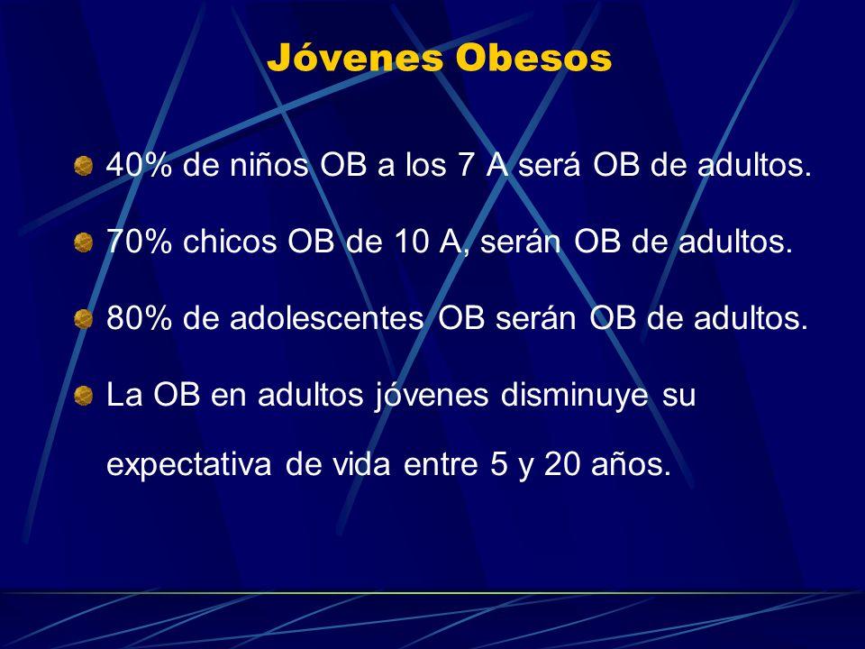 Jóvenes Obesos 40% de niños OB a los 7 A será OB de adultos. 70% chicos OB de 10 A, serán OB de adultos. 80% de adolescentes OB serán OB de adultos. L