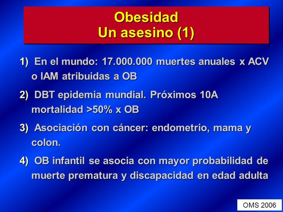 Obesidad Un asesino (1) 1) En el mundo: 17.000.000 muertes anuales x ACV o IAM atribuidas a OB 2) DBT epidemia mundial. Próximos 10A mortalidad >50% x