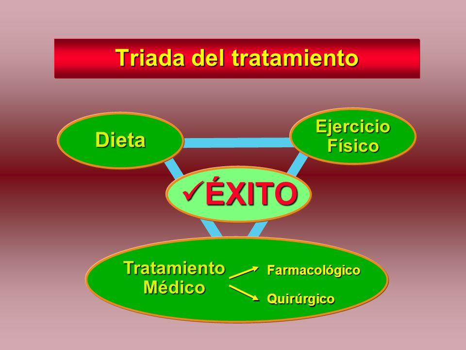 Triada del tratamiento Ejercicio Físico Dieta ÉXITO ÉXITO Farmacológico Quirúrgico Tratamiento Médico