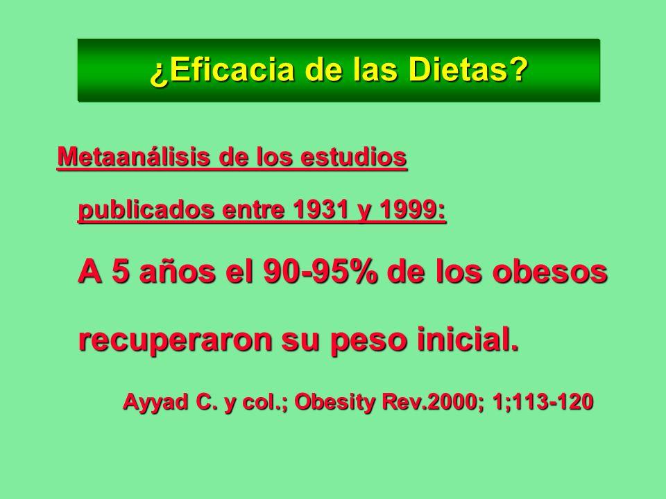 ¿Eficacia de las Dietas? Metaanálisis de los estudios publicados entre 1931 y 1999: A 5 años el 90-95% de los obesos recuperaron su peso inicial. Ayya