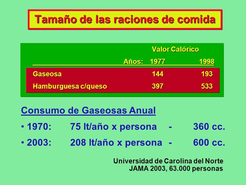 Tamaño de las raciones de comida Consumo de Gaseosas Anual 1970: 75 lt/año x persona -360 cc. 2003: 208 lt/año x persona-600 cc. Valor Calórico Años: