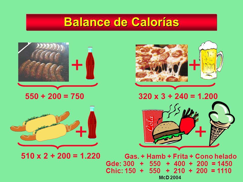 Balance de Calorías + 550 + 200 = 750 + 510 x 2 + 200 = 1.220 + 320 x 3 + 240 = 1.200 + Gas. + Hamb + Frita + Cono helado Gde: 300 + 550 + 400 + 200 =