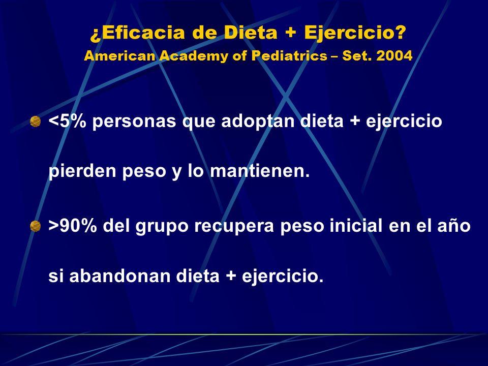 ¿Eficacia de Dieta + Ejercicio? American Academy of Pediatrics – Set. 2004 <5% personas que adoptan dieta + ejercicio pierden peso y lo mantienen. >90