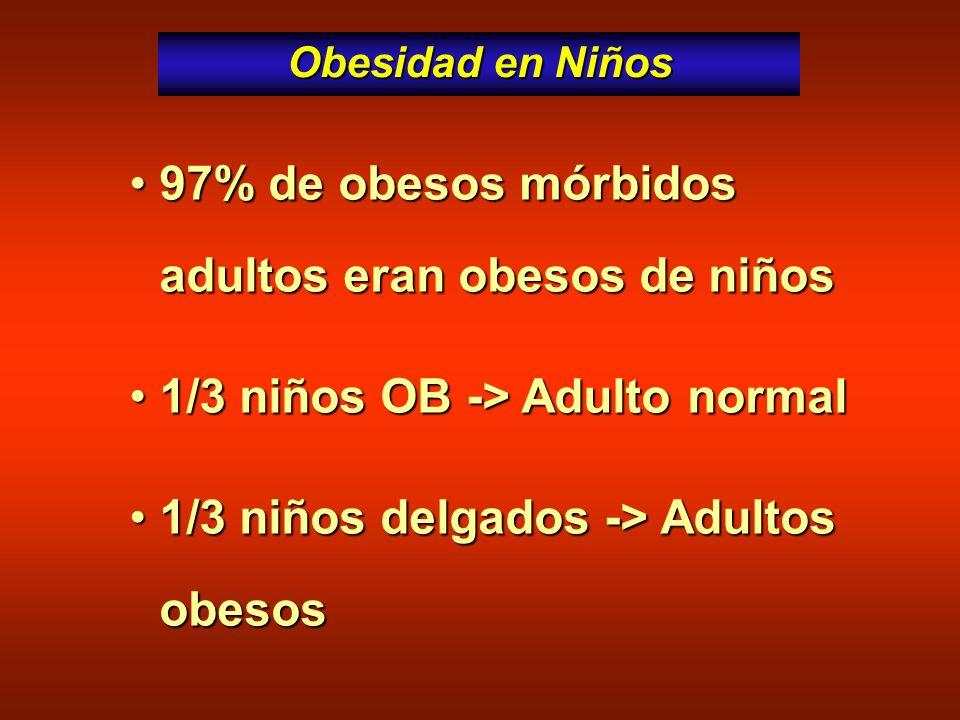 Obesidad en Niños 97% de obesos mórbidos adultos eran obesos de niños97% de obesos mórbidos adultos eran obesos de niños 1/3 niños OB -> Adulto normal