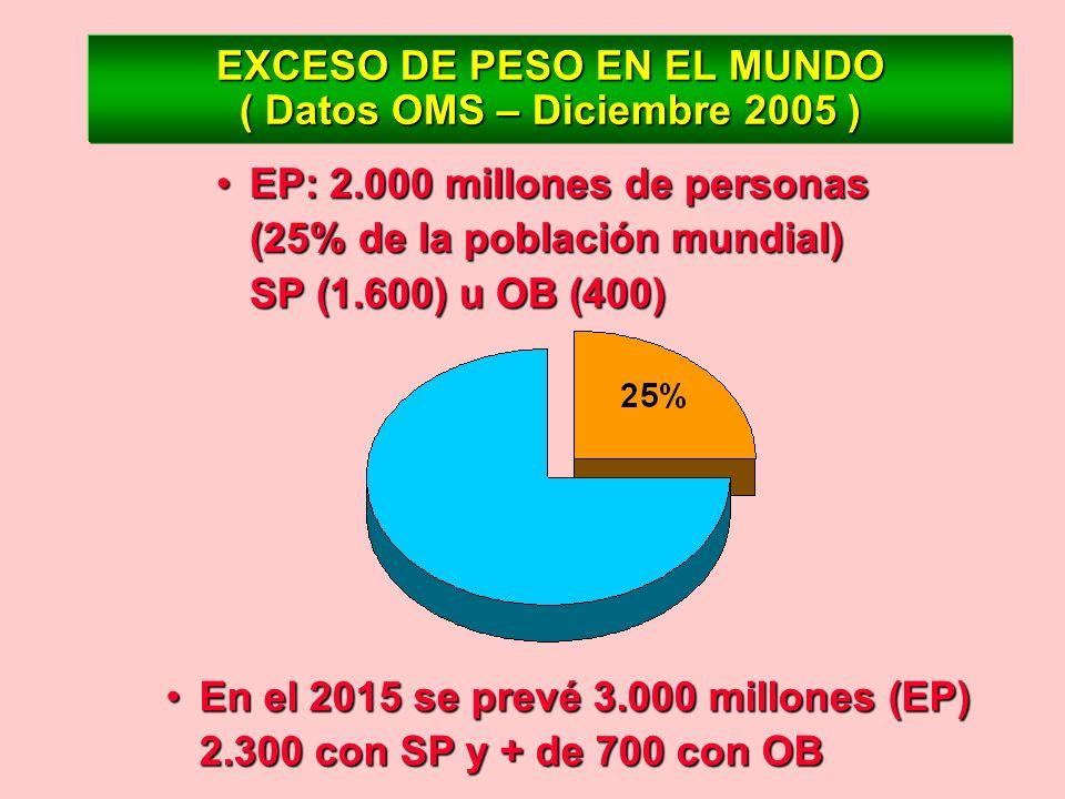 EXCESO DE PESO EN EL MUNDO ( Datos OMS – Diciembre 2005 ) EP: 2.000 millones de personas (25% de la población mundial) SP (1.600) u OB (400)EP: 2.000