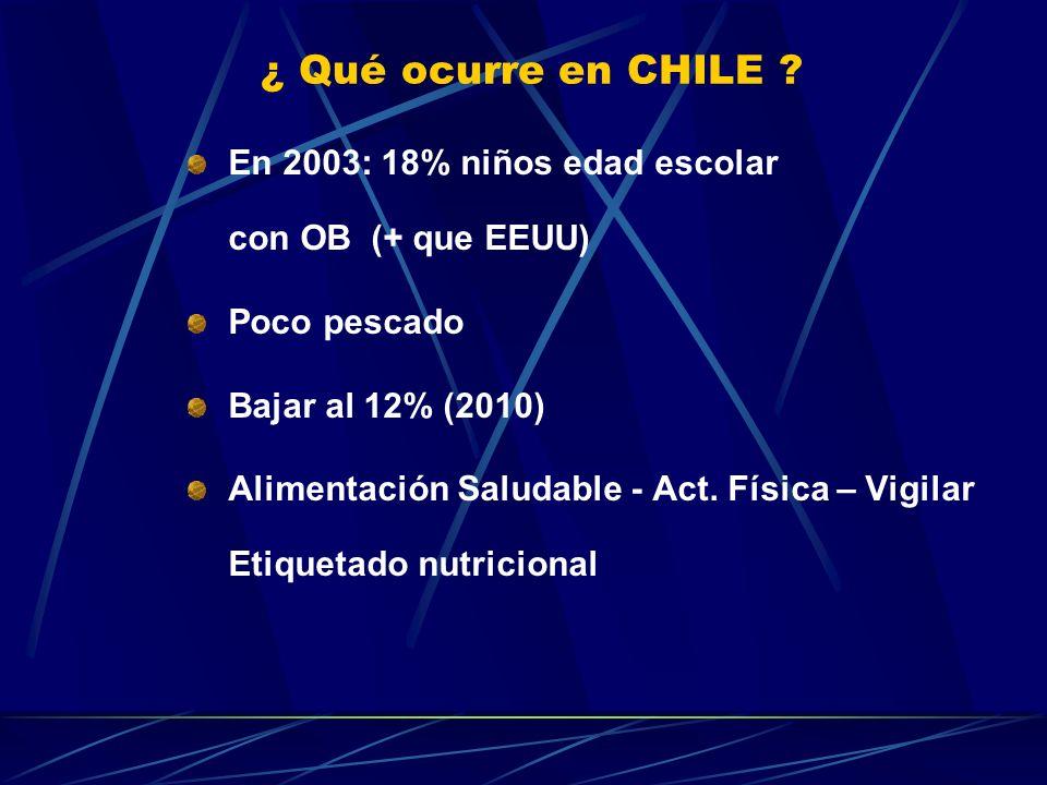¿ Qué ocurre en CHILE ? En 2003: 18% niños edad escolar con OB (+ que EEUU) Poco pescado Bajar al 12% (2010) Alimentación Saludable - Act. Física – Vi