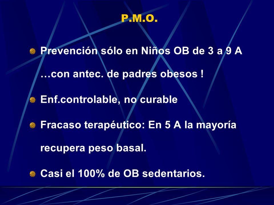 P.M.O. Prevención sólo en Niños OB de 3 a 9 A …con antec. de padres obesos ! Enf.controlable, no curable Fracaso terapéutico: En 5 A la mayoría recupe