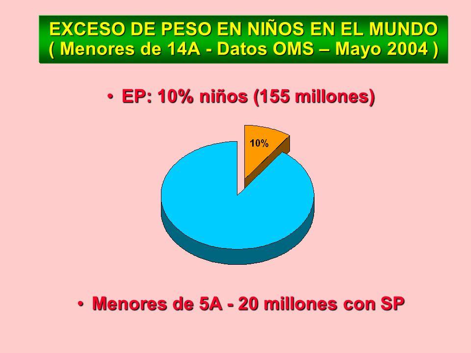 EXCESO DE PESO EN NIÑOS EN EL MUNDO ( Menores de 14A - Datos OMS – Mayo 2004 ) EP: 10% niños (155 millones)EP: 10% niños (155 millones) Menores de 5A