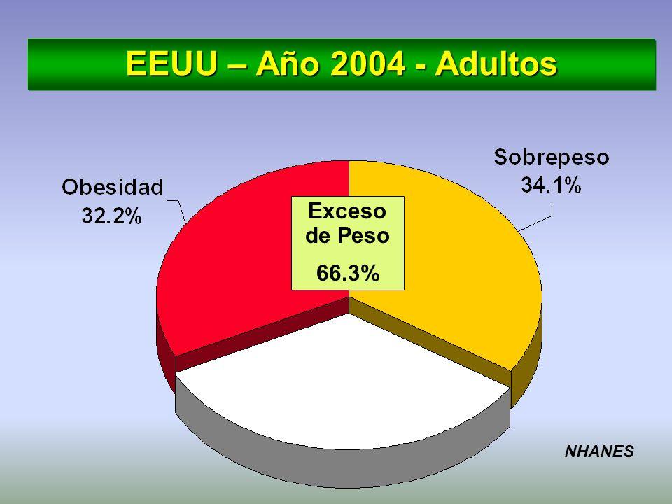 EEUU – Año 2004 - Adultos Exceso de Peso 66.3% NHANES
