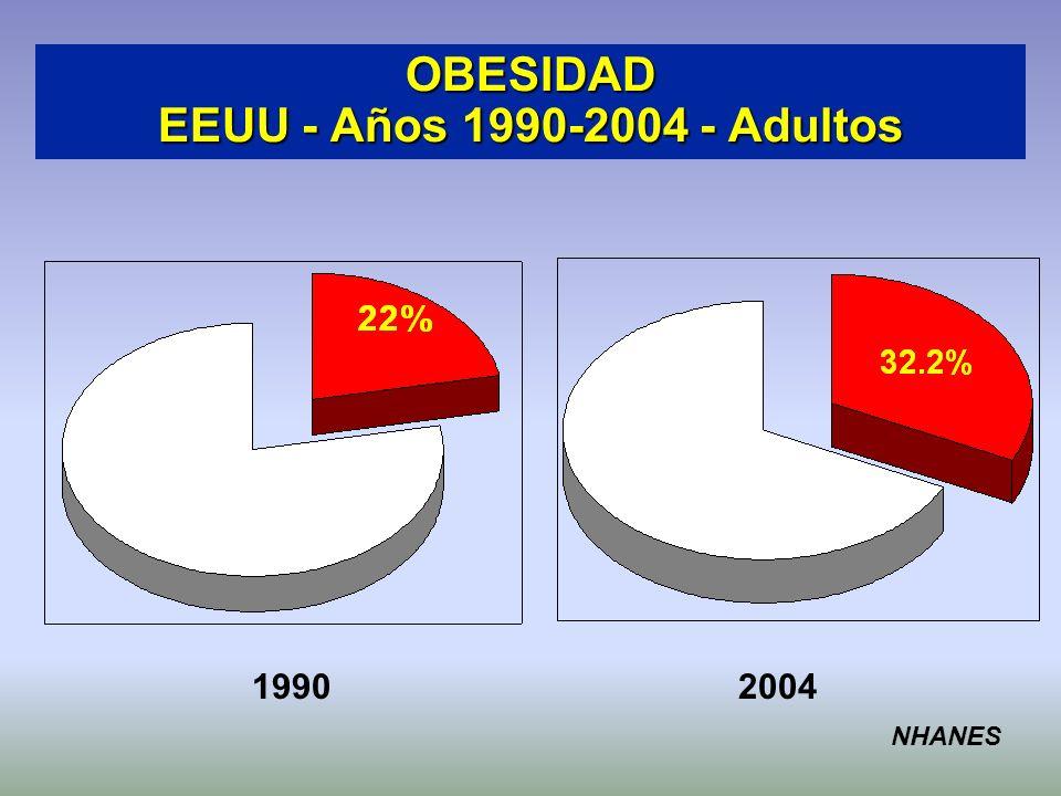 OBESIDAD EEUU - Años 1990-2004 - Adultos 19902004 NHANES