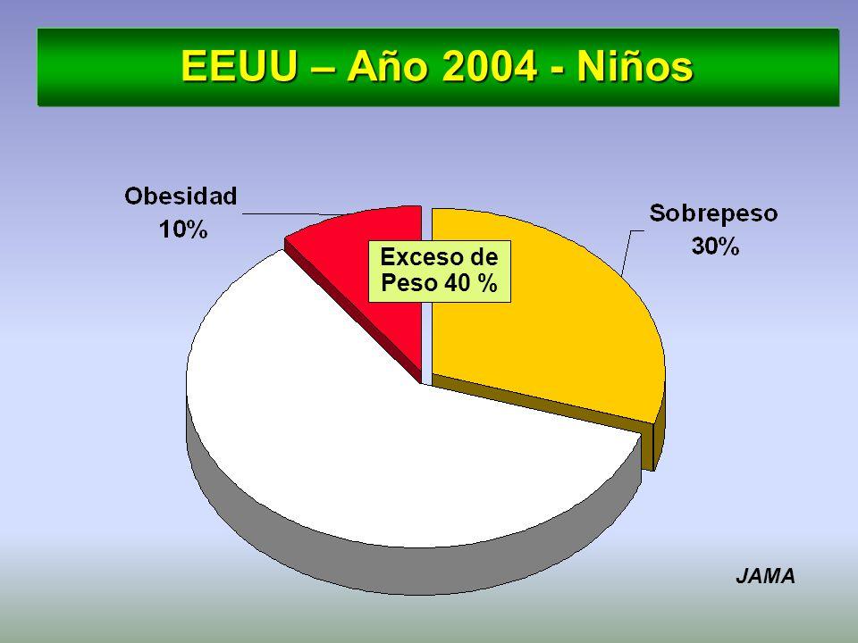 EEUU – Año 2004 - Niños Exceso de Peso 40 % JAMA