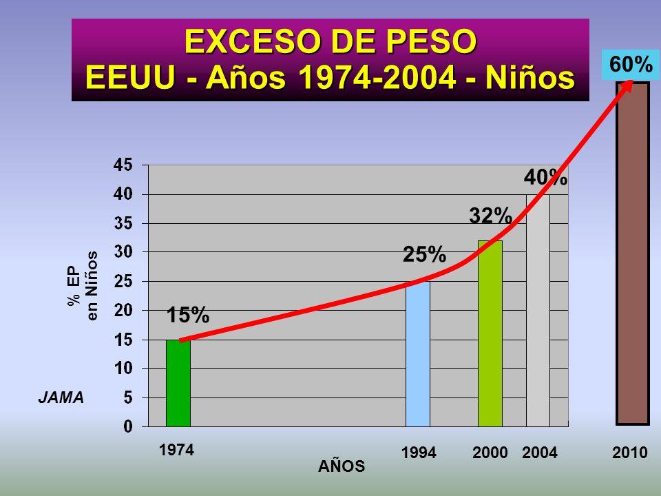 EXCESO DE PESO EEUU - Años 1974-2004 - Niños JAMA 1974 19942000 15% 25% AÑOS % EP en Niños 2004 40% 32% 2010 60%