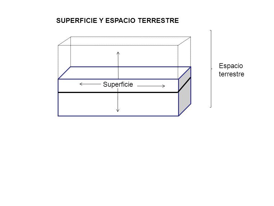Superficie Espacio terrestre SUPERFICIE Y ESPACIO TERRESTRE