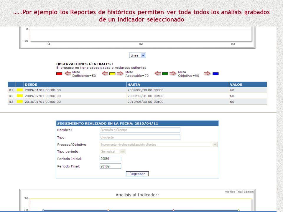 …..Por ejemplo los indicadores de la perspectiva del Cliente y la posibilidad de consultar la última medición analizada