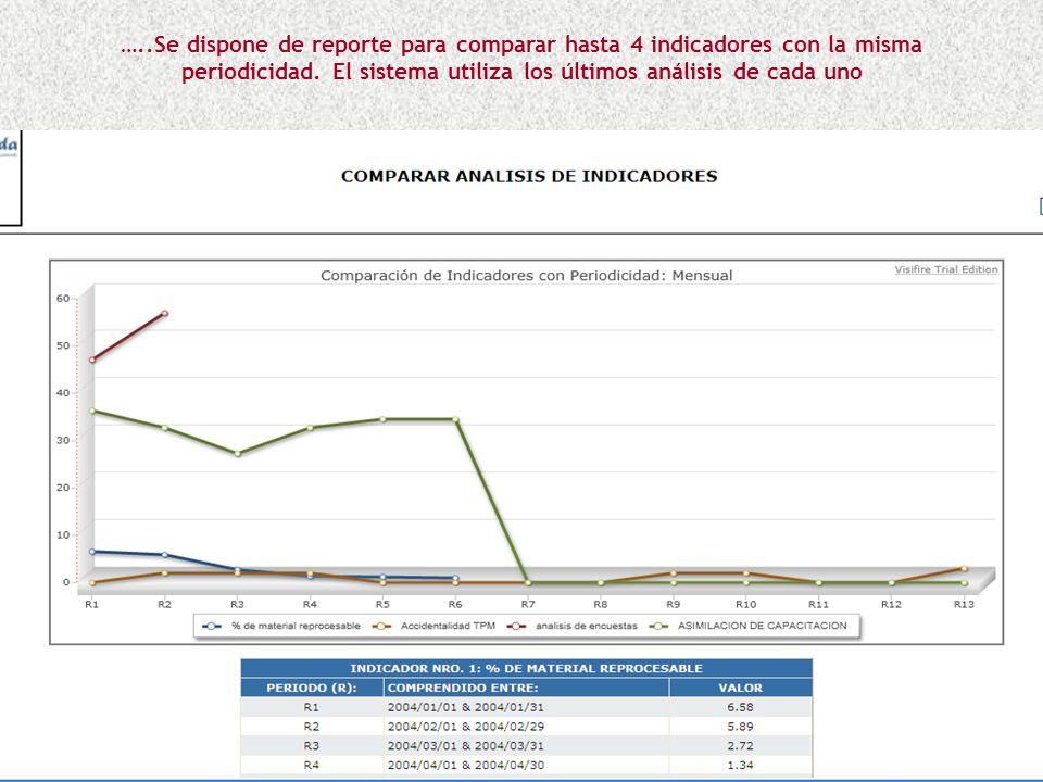 …..En el reporte Ver Análisis de Indicadores, podrá observar y buscar por texto los análisis de los indicadores de los procesos donde el usuario parti