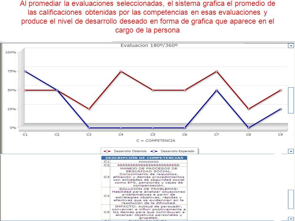 Al promediar la evaluaciones seleccionadas, el sistema grafica el promedio de las calificaciones obtenidas por las competencias en esas evaluaciones y