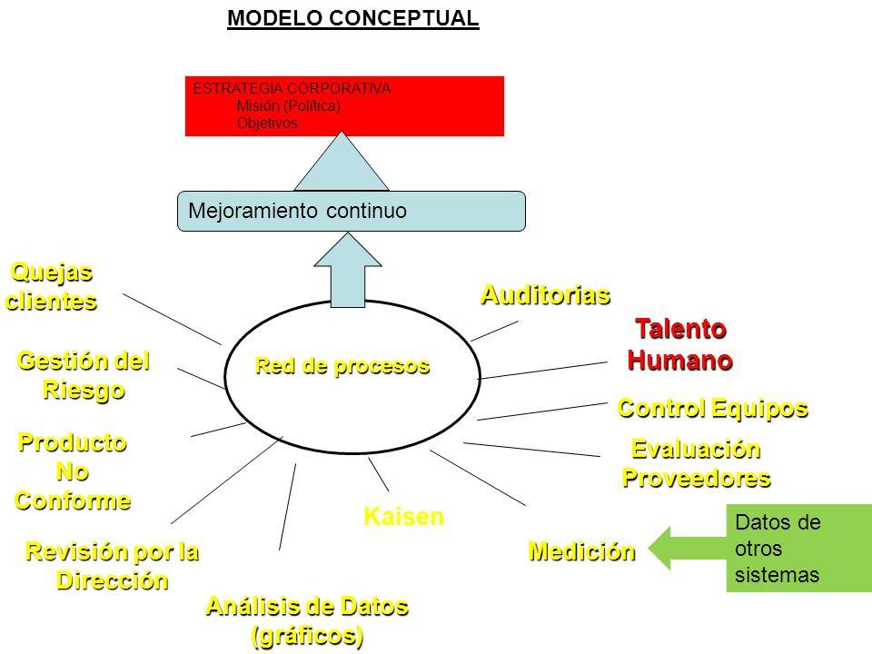 Perfiles: Se cuenta con dos responsabilidades en el Perfil de Usuario (las 2 ultimas) Parametriza tablas de gestión Talento Humano Evalúa Colaboradores
