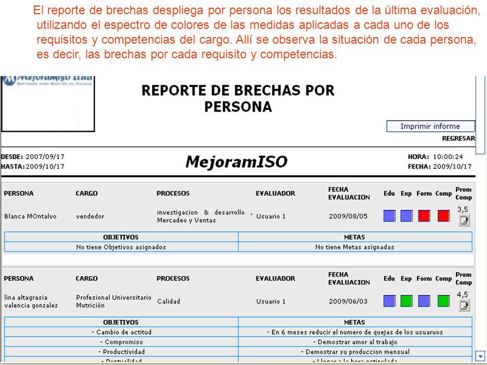 Falta reporte El reporte de brechas despliega por persona los resultados de la última evaluación, utilizando el espectro de colores de las medidas apl