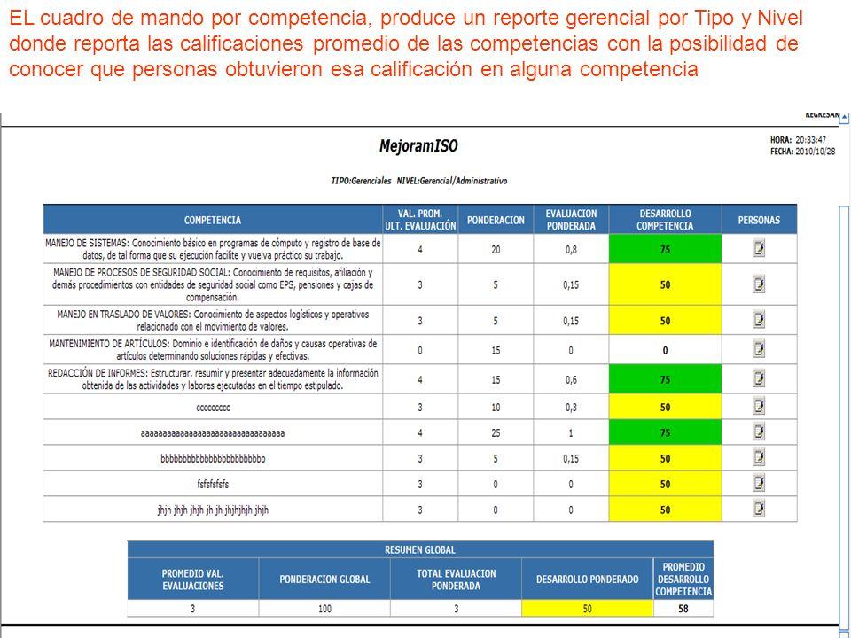 EL cuadro de mando por competencia, produce un reporte gerencial por Tipo y Nivel donde reporta las calificaciones promedio de las competencias con la