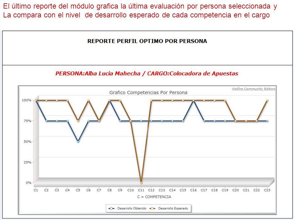 El último reporte del módulo grafica la última evaluación por persona seleccionada y La compara con el nivel de desarrollo esperado de cada competenci