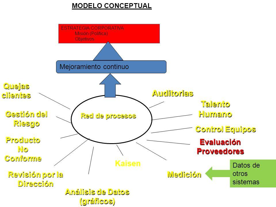 Red de procesos Auditorias Talento Humano Evaluación Proveedores Control Equipos Medición Análisis de Datos (gráficos) Revisión por la Dirección Produ