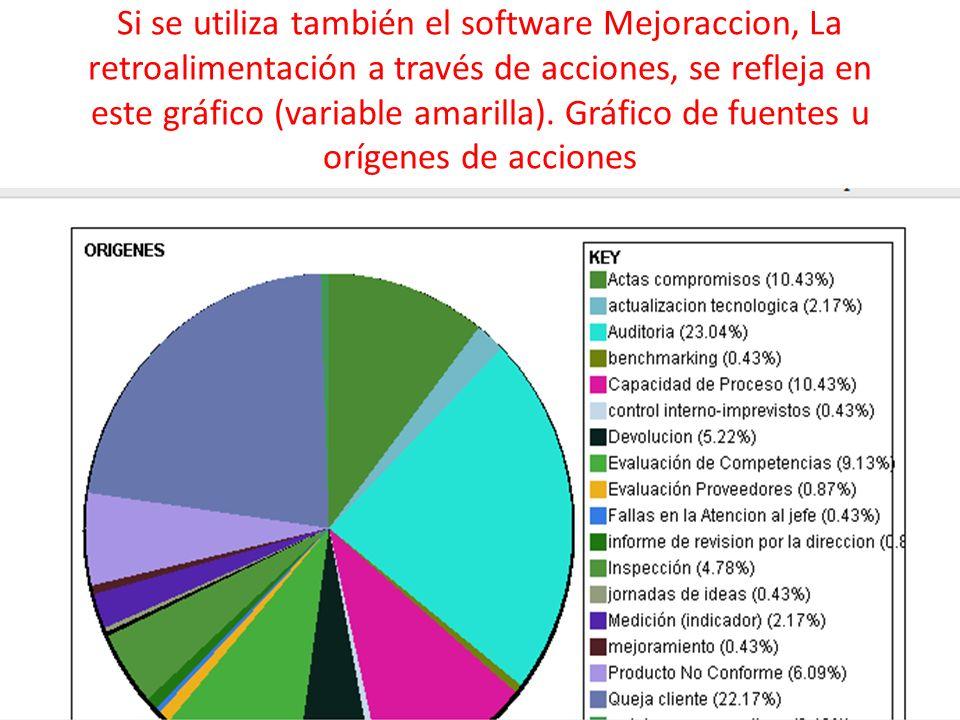 Si se utiliza también el software Mejoraccion, La retroalimentación a través de acciones, se refleja en este gráfico (variable amarilla). Gráfico de f