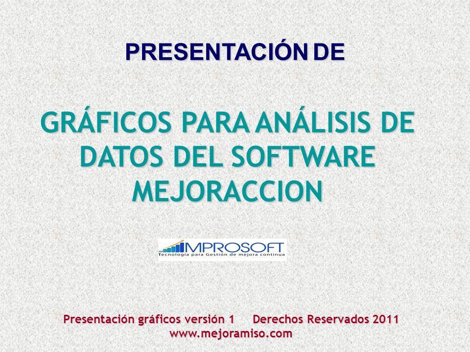 PRESENTACIÓNDE GRÁFICOS PARA ANÁLISIS DE DATOS DEL SOFTWARE MEJORACCION Presentación gráficos versión 1 Derechos Reservados 2011 www.mejoramiso.com