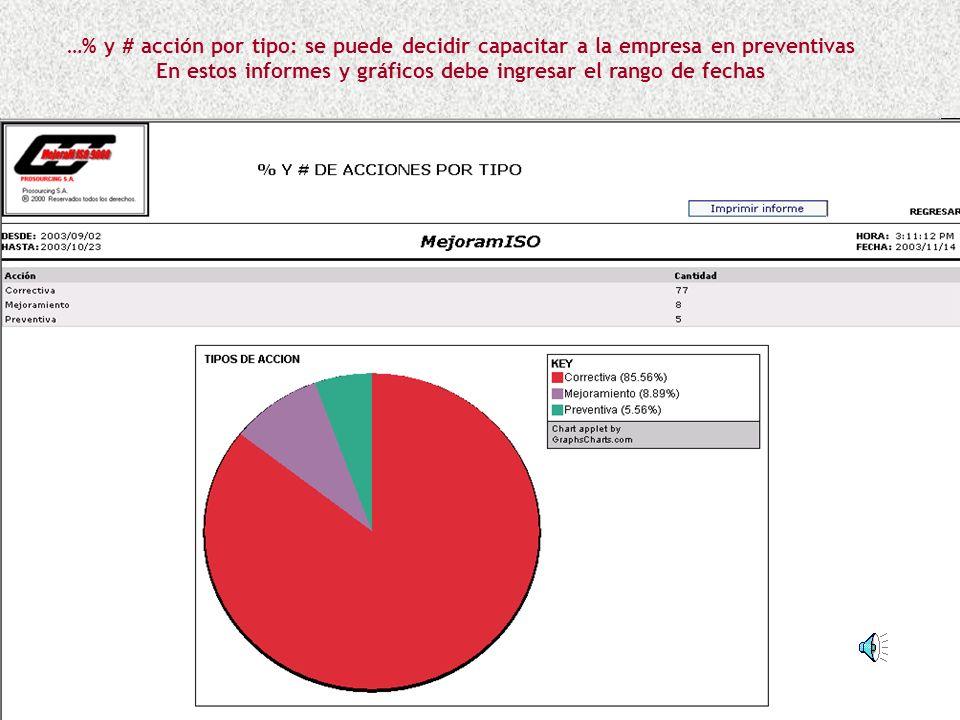 …% y # acción por tipo: se puede decidir capacitar a la empresa en preventivas En estos informes y gráficos debe ingresar el rango de fechas