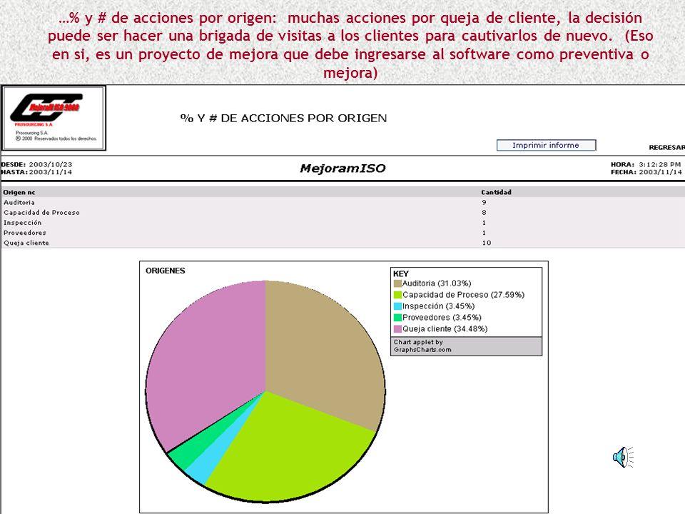 …% y # de acciones por origen: muchas acciones por queja de cliente, la decisión puede ser hacer una brigada de visitas a los clientes para cautivarlos de nuevo.