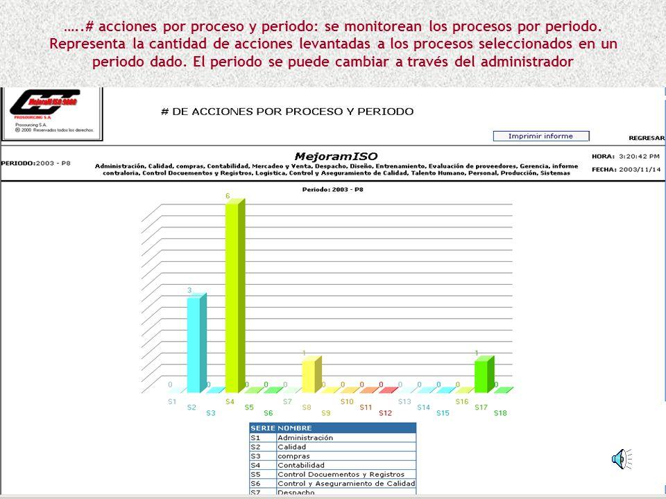 …..# acciones por proceso y periodo: se monitorean los procesos por periodo.