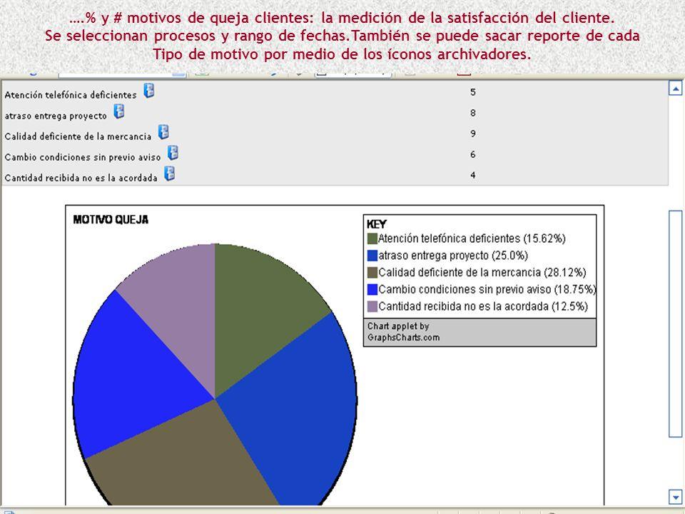 ….% y # motivos de queja clientes: la medición de la satisfacción del cliente.