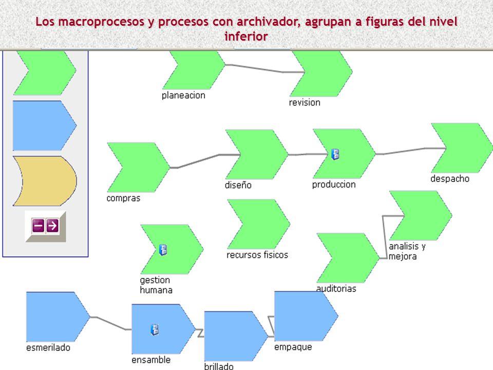 Los procesos o subprocesos se pueden asociar a un nivel superior, por ejemplo el Proceso Troquelado pertenece al macroproceso Producción. Esto se real