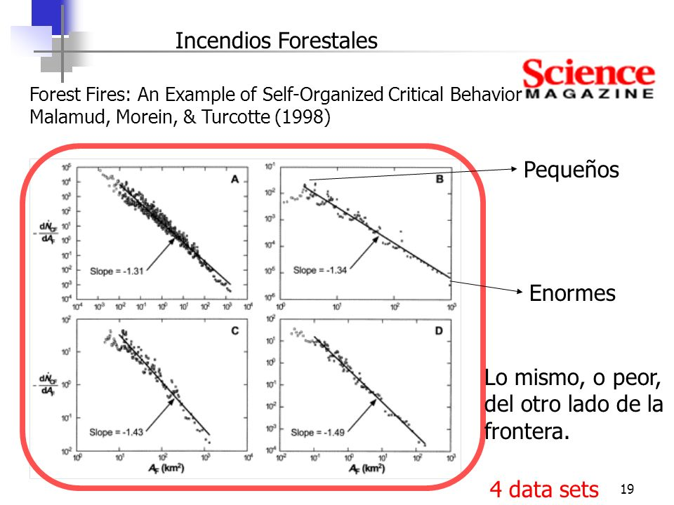 19 Forest Fires: An Example of Self-Organized Critical Behavior Malamud, Morein, & Turcotte (1998) 4 data sets Incendios Forestales Lo mismo, o peor, del otro lado de la frontera.