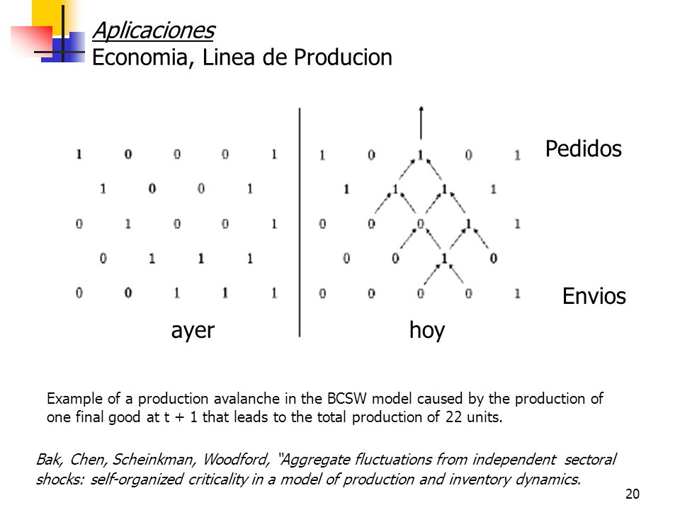 20 Example of a production avalanche in the BCSW model caused by the production of one final good at t + 1 that leads to the total production of 22 un