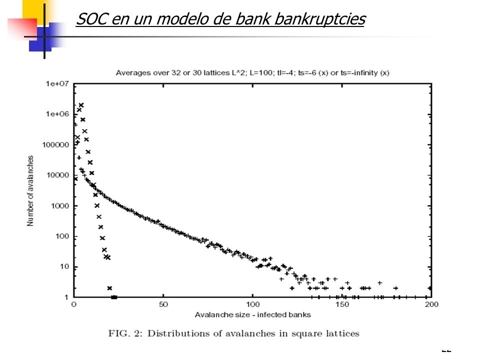 22 SOC en un modelo de bank bankruptcies