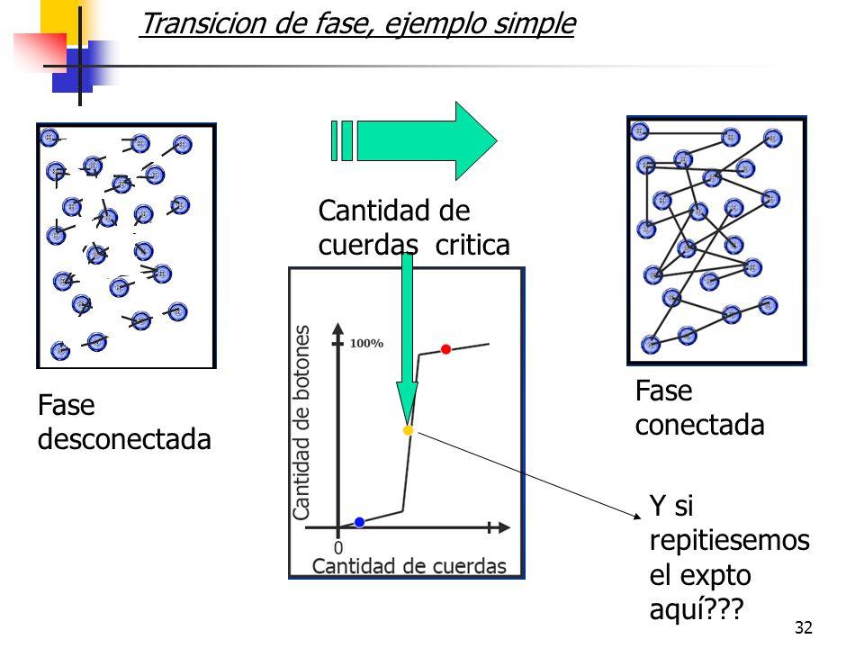 32 Transicion de fase, ejemplo simple Fase desconectada Fase conectada Cantidad de cuerdas critica Y si repitiesemos el expto aquí???
